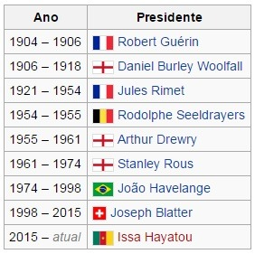 Lista de todos os presidentes da FIFA desde sua fundação