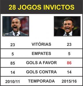 Tabela comparativa dos 28 jogos invictos (2010/11 e 2015/16).