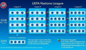 Imagem divulgada pela UEFA explicando a Liga das Nações.