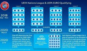 Imagem divulgada pela UEFA explicando a ligação entre a Liga das Nações e a Eurocopa.