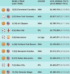 Lista das equipes com os maiores salários de 2016.