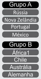 Grupos da Copa das Confederações de 2017.